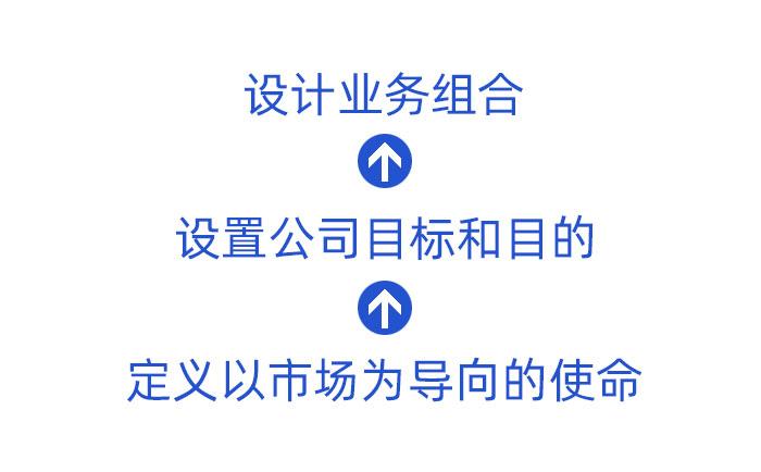 华鼎公司战略规划重点的专题解读